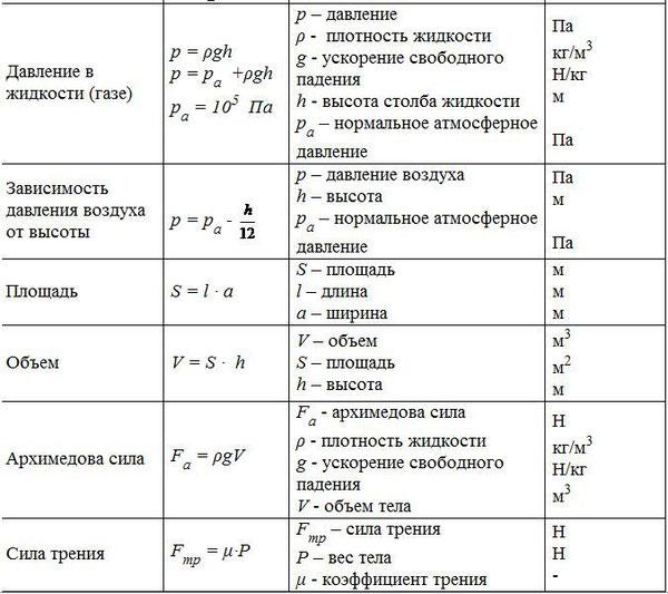 7,8,9 по формулы-таблицы физике классы шпаргалка