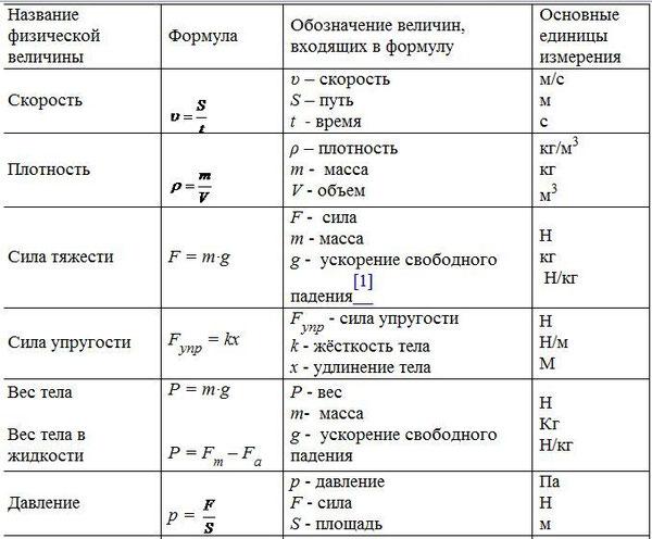 формулы по физике картинки