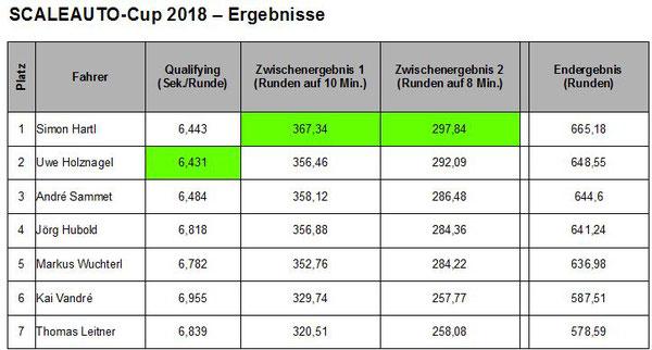 Die Ergebnisse des Qualifying und der beiden Einzelrennen sowie das Endergebnis in der Addition.