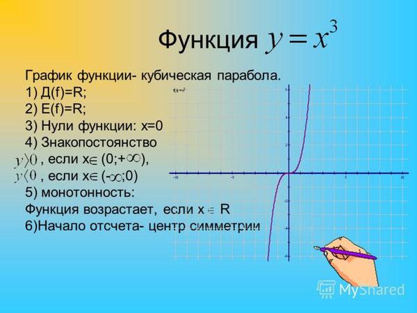 функция, график, кубическая парабола