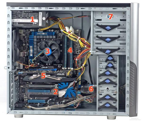 1 - Блок питания. 2 - Слоты PCI. 3 - Кулер (вентилятор). 4 - Слоты для оперативной памяти. 5 - Видеокарта. 6 - Жесткий диск. 7 - FDD (флоппи-дисковод).