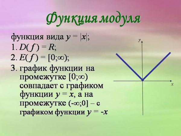 график, функция, модуль