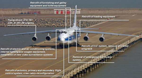 Source: Volga-Dnepr