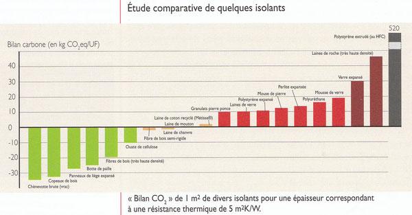 bilan-carbone-isolants