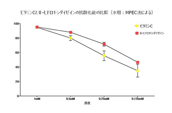 図-9: ビタミンCと8-ヒドロキシダイゼインの抗酸化能の比較(水相での結果)
