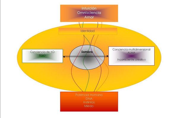 Modelo relacional de la identidad humana