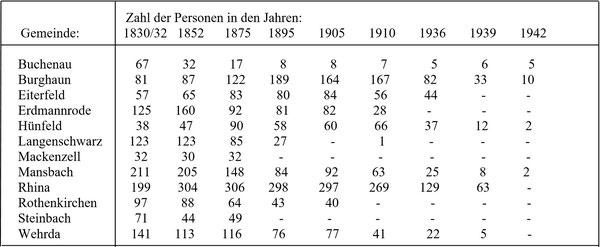 Entwicklung der jüdischen Bevölkerung in den einzelnen Orten des Altkreises Hünfeld