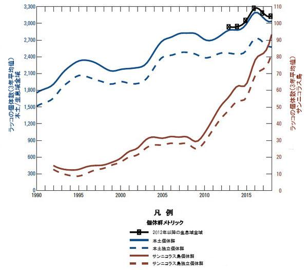 図2:生データの3年平均値に基づくカリフォルニアにおけるカリフォルニアラッコ(Enhydra lutris nereis)の個体数傾向。データは本土生息域(左軸)、サンニコラス島(右軸)及び2012年以降の全生息域における全個体数(実線)およびそのうちの成獣(幼獣ではないもの、破線)を示す。2012年以降個体数の合計が正式な個体数指数となった。