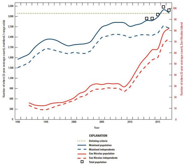 図2:生データの3年平均値に基づくカリフォルニアにおけるカリフォルニアラッコの個体数傾向。データは本土生息域(左軸)、サンニコラス島(右軸)及び2012年以降の全生息域(左軸)における全個体数およびそのうちの成獣(幼獣ではない)を示す。個体数の合計が正式な個体数指数となる。