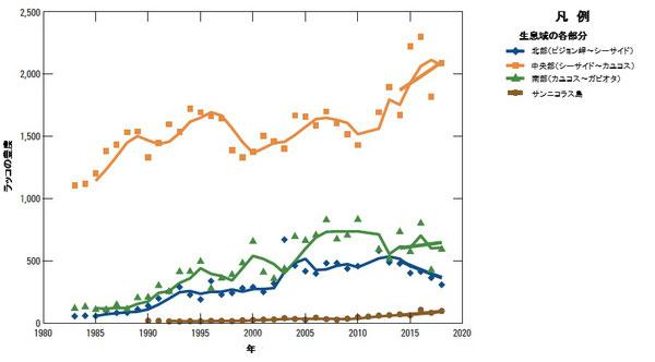 図3:カリフォルニア本土沿岸、カリフォルニア中央沿岸部およびサンニコラス島、南カリフォルニアにおけるカリフォルニアラッコ(Enhydra lutris nereis)の地域的傾向。生データ及び3年平均値(時間軸全体に現れている実線)が本土の北部、中央部、南部及びサンニコラス島に分けてプロットされている。最新の5年平均値(変化の年率の幾何平均として計算)がそれぞれの時間軸の最後に実線で示されている。