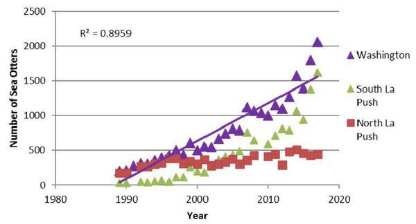 Figure4.1989年から2017年のワシントン州のラッコの個体群成長パターン(Jeffries et al.2017) ※クリックで拡大