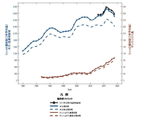 図2:生データの3年平均値に基づくカリフォルニアにおけるカリフォルニアラッコ(Enhydra lutris nereis)の豊度傾向。データは本土生息域(左軸)、サンニコラス島(右軸)及び2012年以降の全生息域における全個体数(実線)およびそのうちの成獣(幼獣ではないもの、破線)を示す。2012年以降個体数の合計が正式な個体数指数となった。