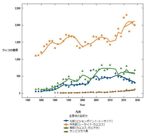 図3:カリフォルニア本土沿岸、カリフォルニア中央沿岸部およびサンニコラス島、南カリフォルニアにおけるカリフォルニアラッコ(Enhydra lutris nereis)の豊度の地域的傾向。生データ及び3年平均値(時間軸全体に現れている実線)が本土の北部(青)、中央部(濃いオレンジ)、南部(緑)及びサンニコラス島(茶)に分けてプロットされている。最新の5年平均値(変化の年率の幾何平均として計算)がそれぞれの時間軸の最後に実線で示されている。