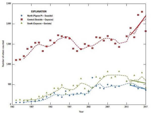 図 3:カリフォルニア本土中央沿岸部におけるカリフォルニアラッコの地域的傾向。生データ及び3年平均値(点線)が北部、中央部、南部と分けてプロットされている。最新の5年平均値(変化の年率の幾何平均として計算)が実線で示されている。