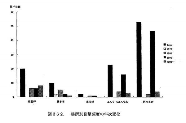 第6回自然環境保全基礎調査 海域自然環境保全基礎調査 海棲動物調査 (鰭足類及びラッコ生息調査) 報告書, p73, 2002