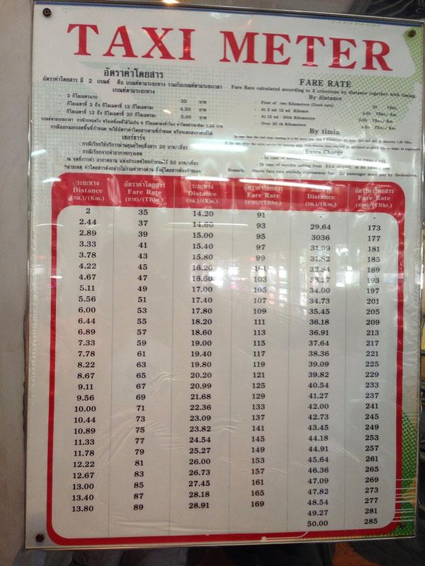 バンコクのタクシー料金表