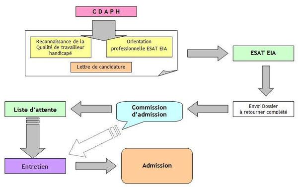 Parcours d'admission à l'ESAT Espace Industriel d'Adaptation