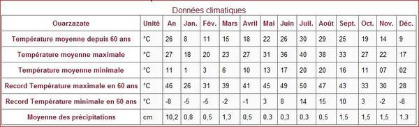 Relevé de températures de Ouarzazate (cliquez pour zoomer)
