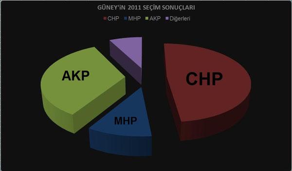 2011 Seçim Sonuçları