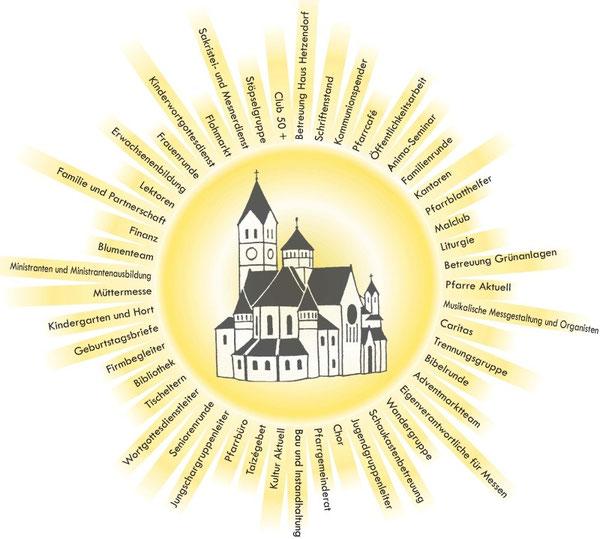 In unserer aktiven Pfarrgemeinde geht sprichwörtlich die Sonne auf - probieren sie es aus!