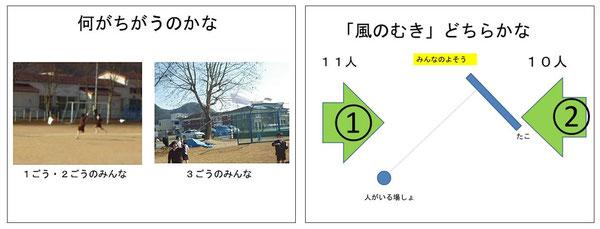 【図1】作戦会議で用いたシート