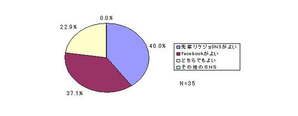 図6 オンラインツールの選好度