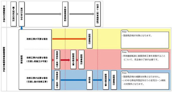 不動産取引と耐震基準適合証明書取得の流れ