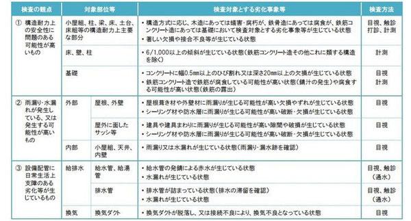 建物状況調査 検査の観点 対象部位等 検査対象とする劣化事象等 検査方法