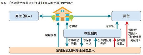既存住宅売買かし保険 個人間売買 の仕組み