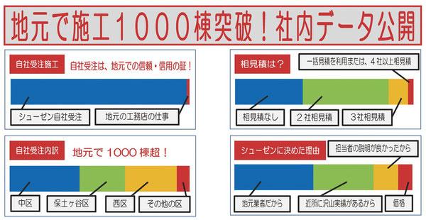 横浜シューゼン社内資料。 横浜シューゼンの外壁塗装。横浜市の中、西、南、保土ヶ谷、磯子。横浜市の外壁塗装。グラフで判りやすい地元横浜の皆様の動向。決め手は地元横浜の業者であること。近隣の施工実績が豊富にあること。自社受注施工。30%の方は相見積を取りません。逆に一括見積サイトの利用や4社以上の相見積は横浜シューゼンの社内データではほどんどありません。外壁塗装の相場の確認や色の相談もお気軽に。