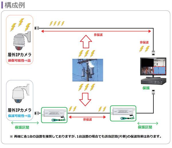 ネットワークカメラ サージ保護器(サージプロテクター SPD)設置説明図01