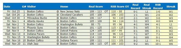 1985-'86 Celtics Results