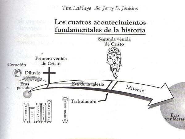 Grafico con permiso deTim LaHaye y Jerry B. Jenkins