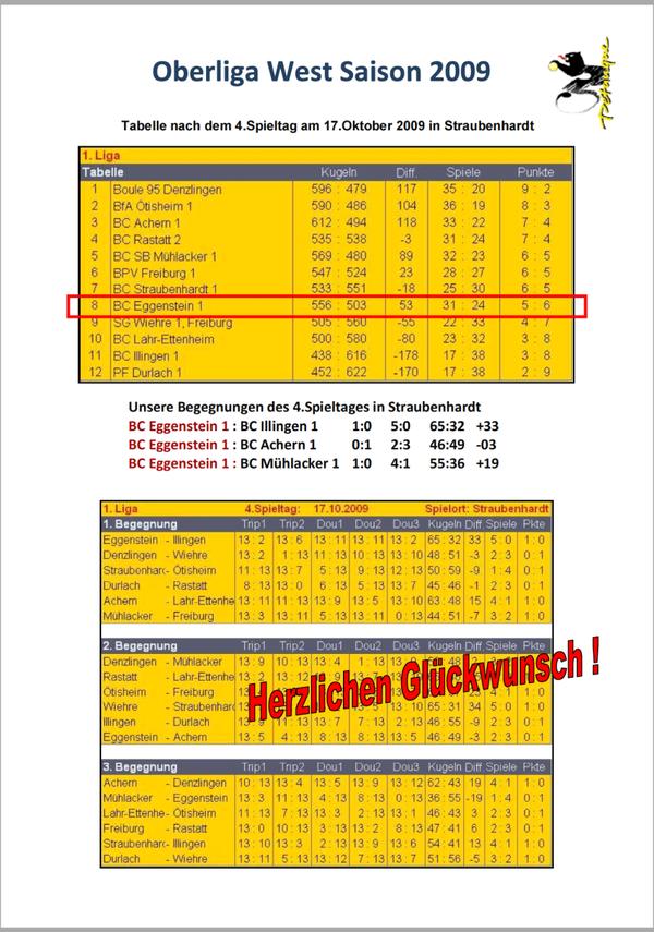 Abschlusstabelle_Oberliga West_2009