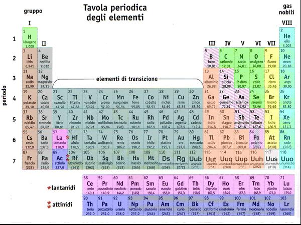 La dolce ala della giovinezza benvenuti su carloalfieri - Tavola chimica degli elementi ...