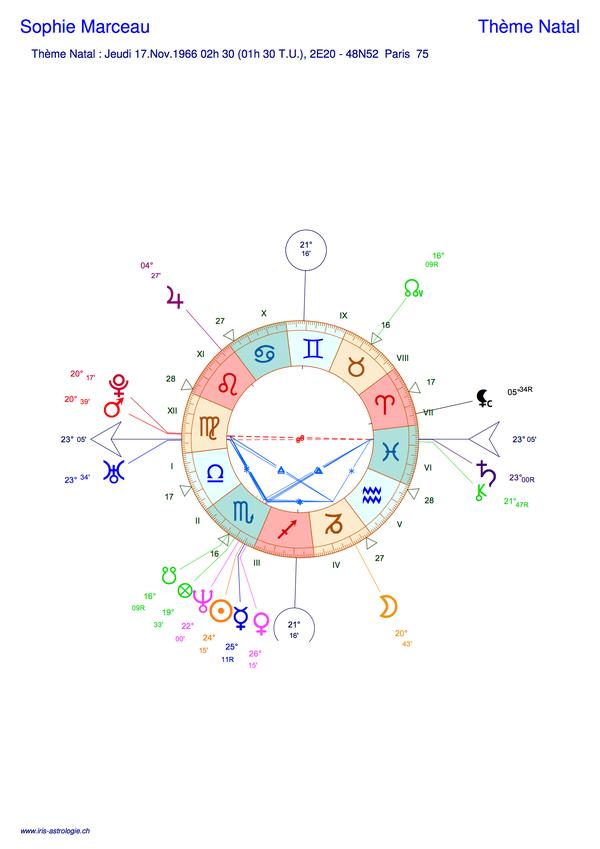 Thème astral de Sophie Marceau (carte du ciel)
