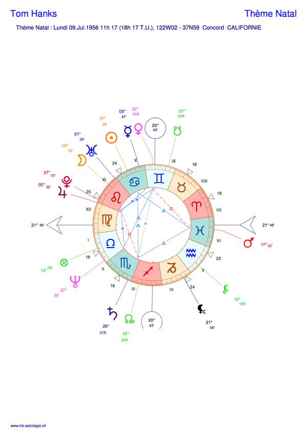 Thème astral de Tom Hanks (carte du ciel)