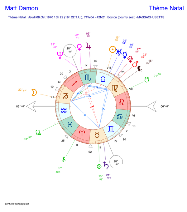 Carte du ciel (thème astral) de Matt Damon