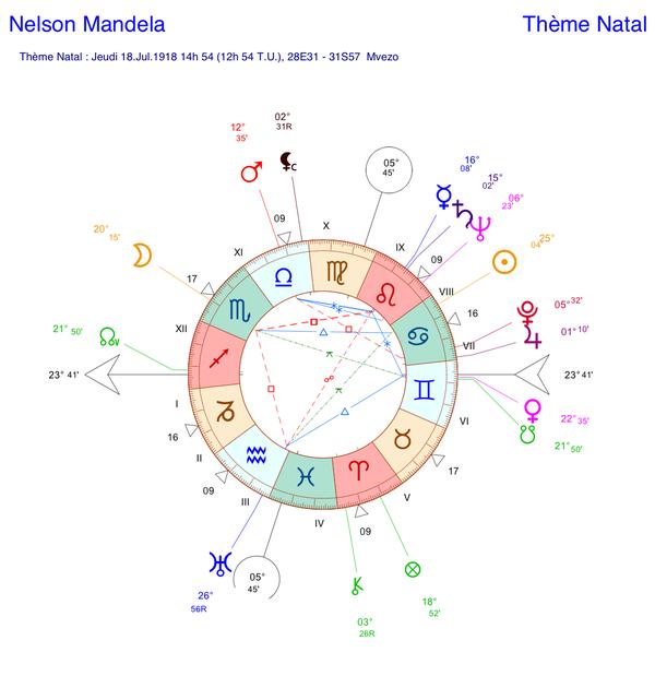Carte du ciel (thème astral) de Nelson Mandela