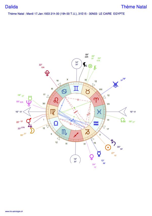 Thème astral de Dalida (carte du ciel)