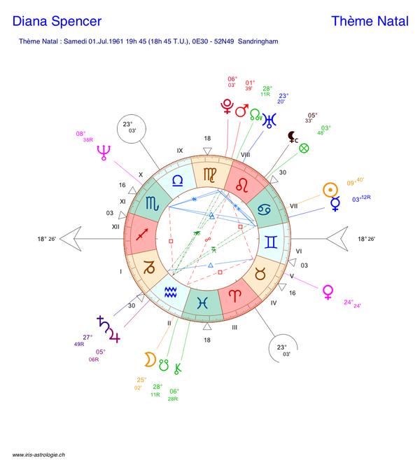 Carte du ciel (thème astral) de Lady Di - Diana Spencer