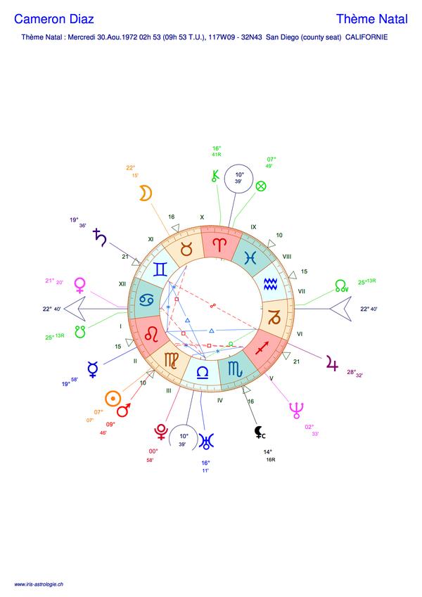 Thème astral de Cameron Diaz (carte du ciel)