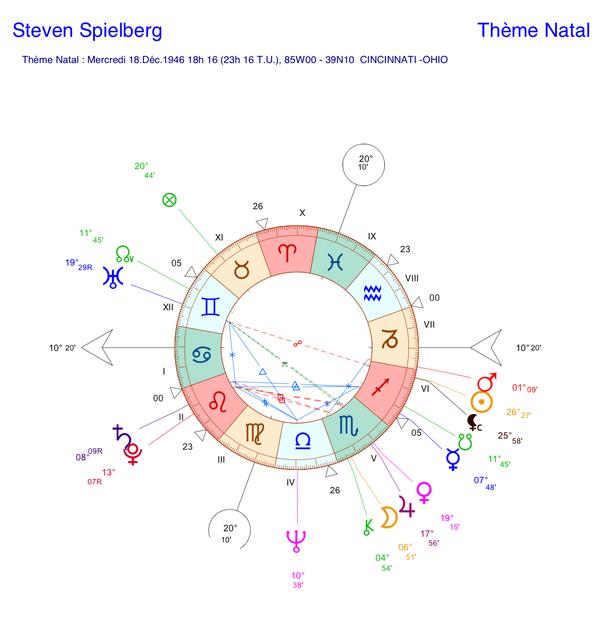 Thème astral de Steven Spielberg (carte du ciel)