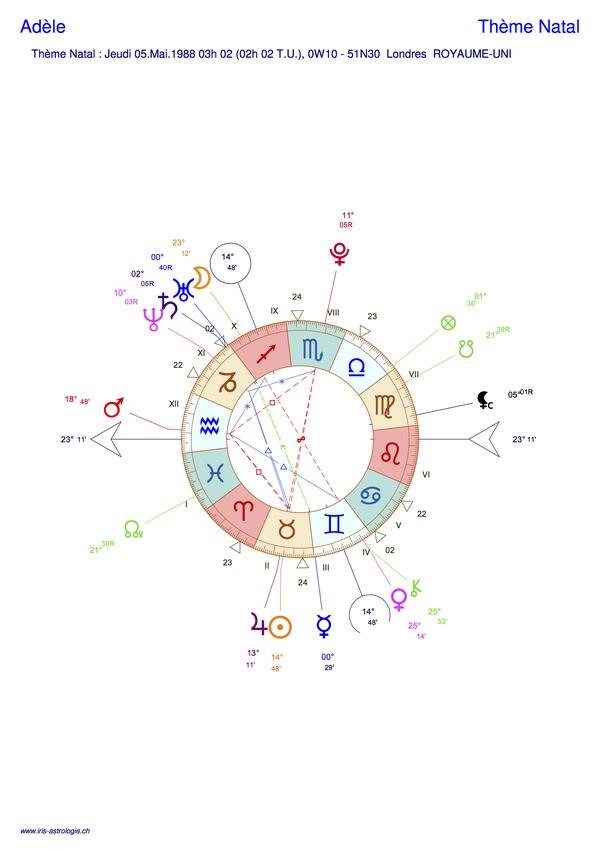 Thème astral de Adèle (carte du ciel)