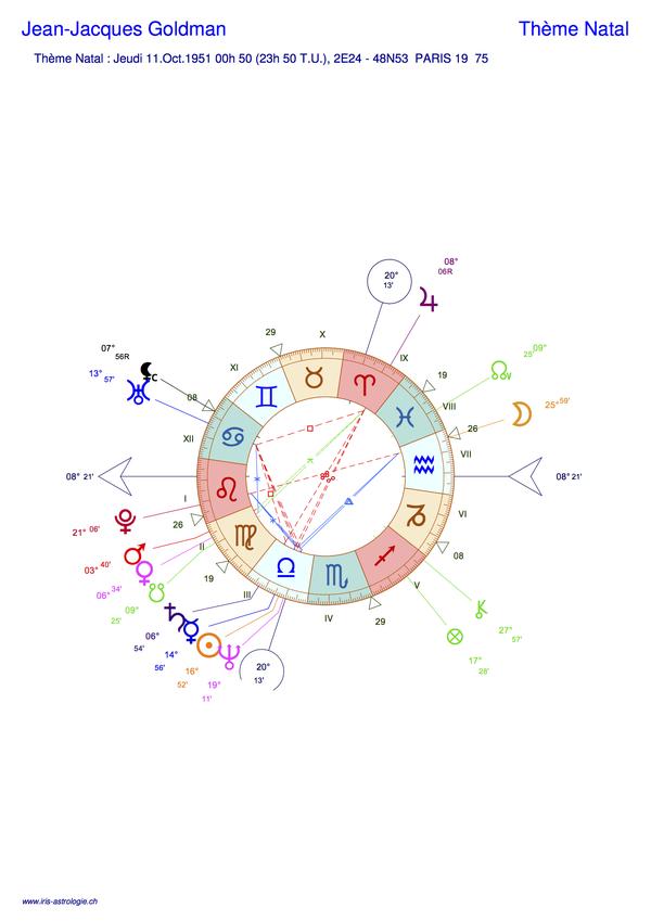 Thème astral de Jean-Jacques Goldman (carte du ciel)