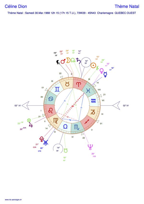 Thème astral de Céline Dion (carte du ciel)