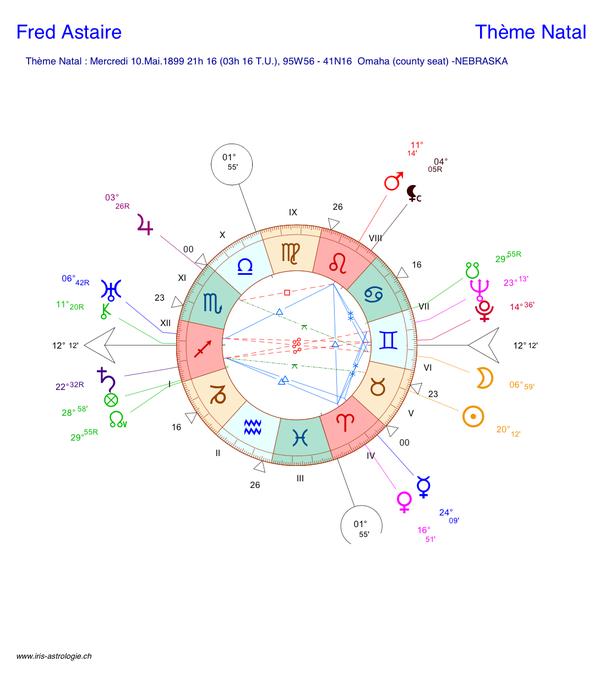 Carte du ciel (thème astral) de Fred Astaire