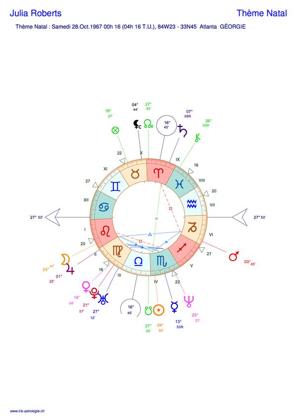 Thème astral de Julia Roberts (carte du ciel)