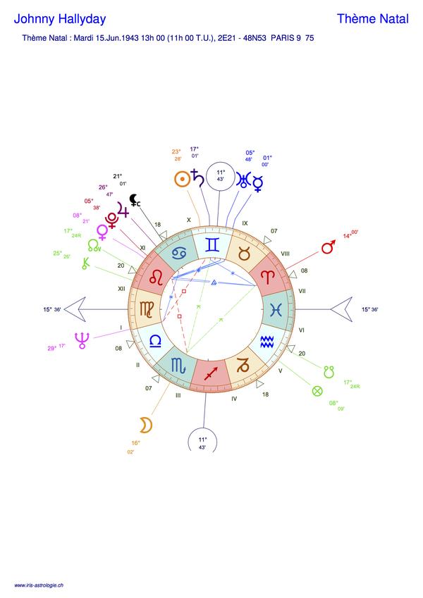 Thème astral de Johnny Hallyday (carte du ciel)