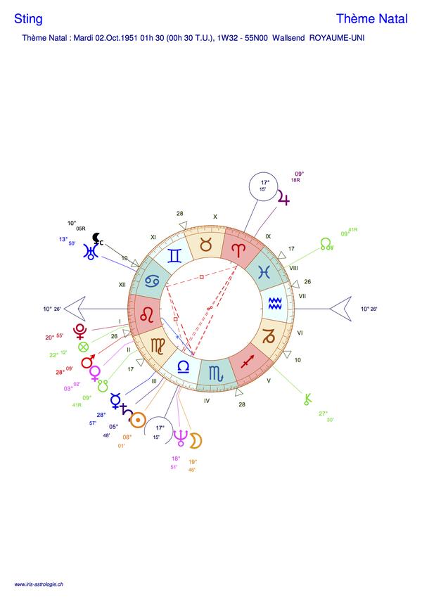 Thème astral de Sting (carte du ciel)